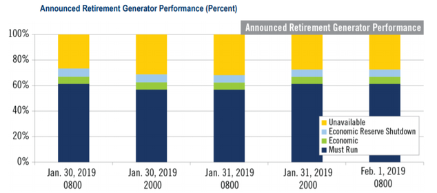 Plants facing retirement make up less than a tenth of the total capacity in PJM, but were responsible for a third of the outages, yellow. PJM